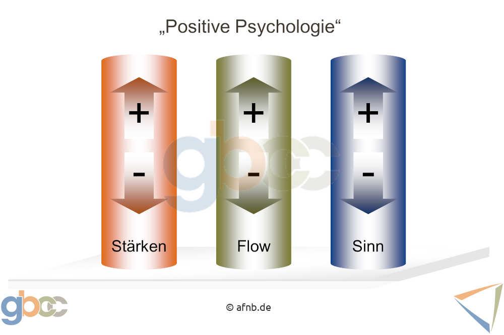 Glück: Positive Psychologie