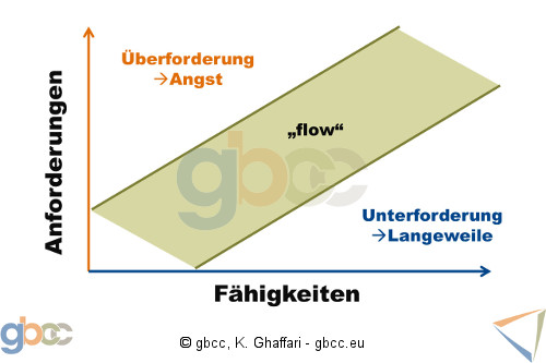 """Die """"Flow""""-Theorie visualisiert"""