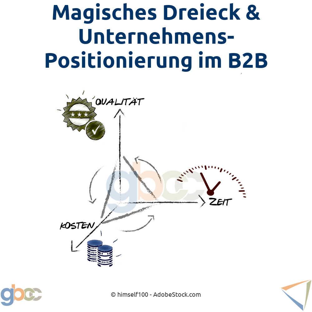 Magisches Dreieck & Unternehmenspositionierung (B2B)