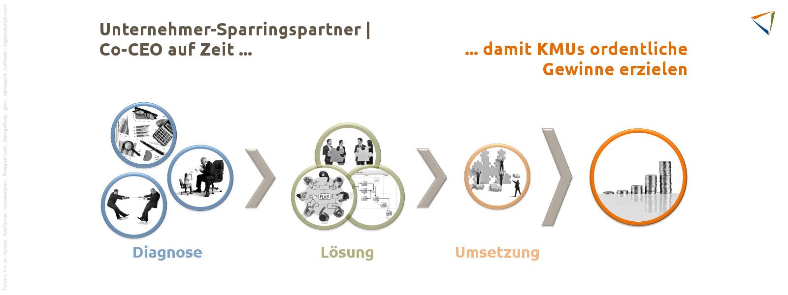 Ihr Unternehmer-Sparringspartner für eine erfolgreiche Organisationsentwicklung