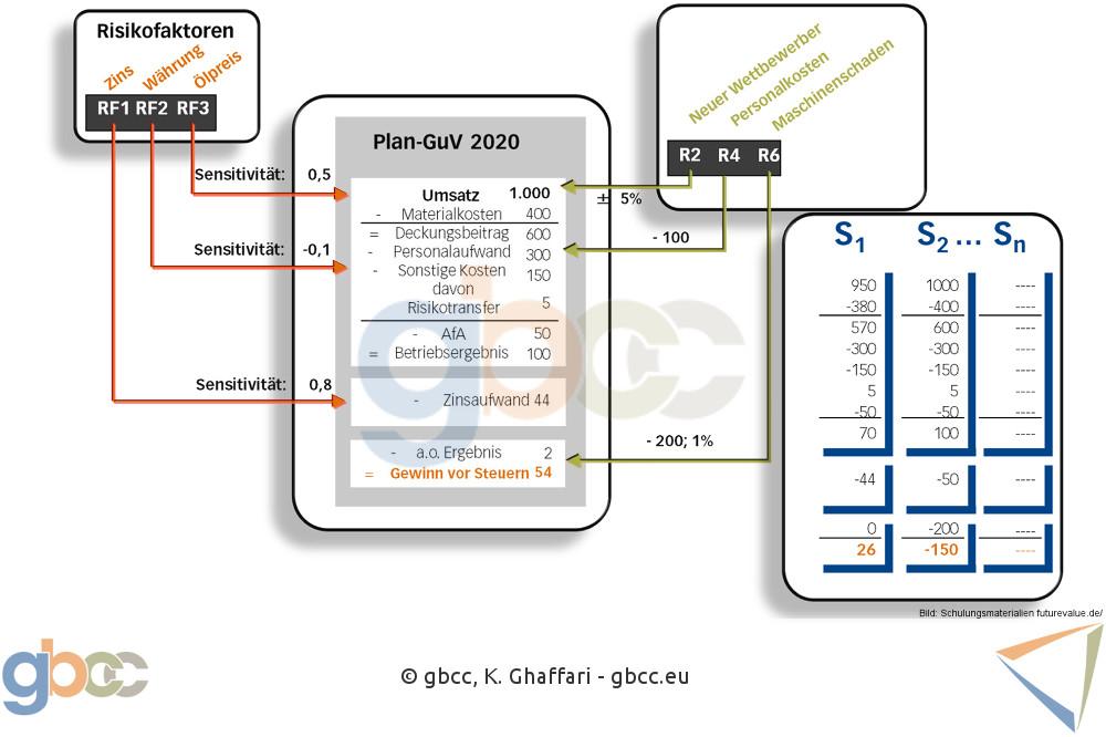 Plakative Darstellung einer stochastischen Modellierung einer Plan-GuV