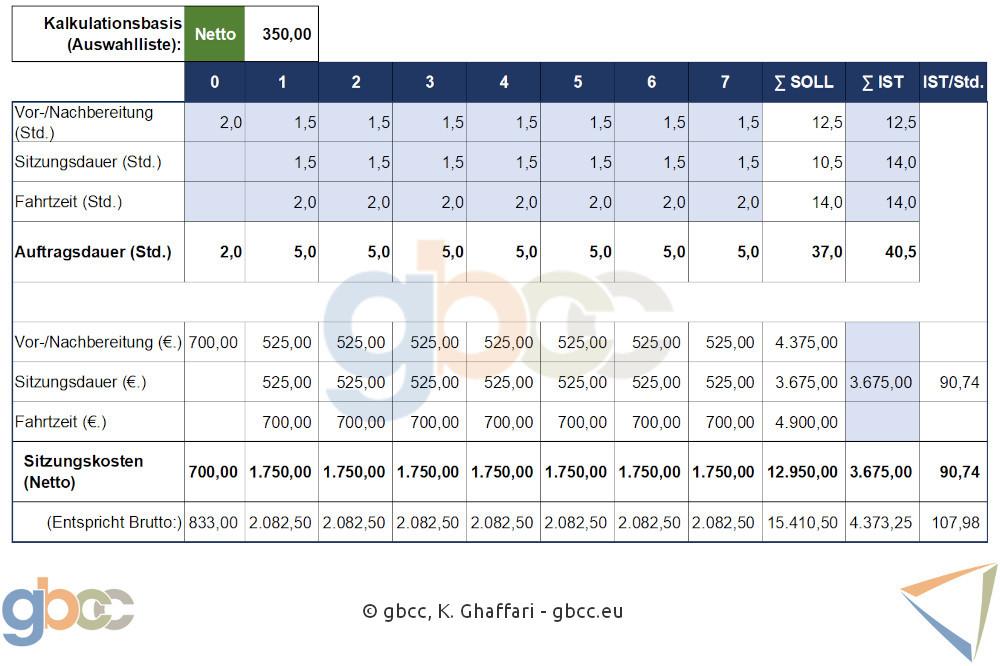 Excel-Tabelle zeigt Auftrags-Nachkalkulation Coachingauftrag