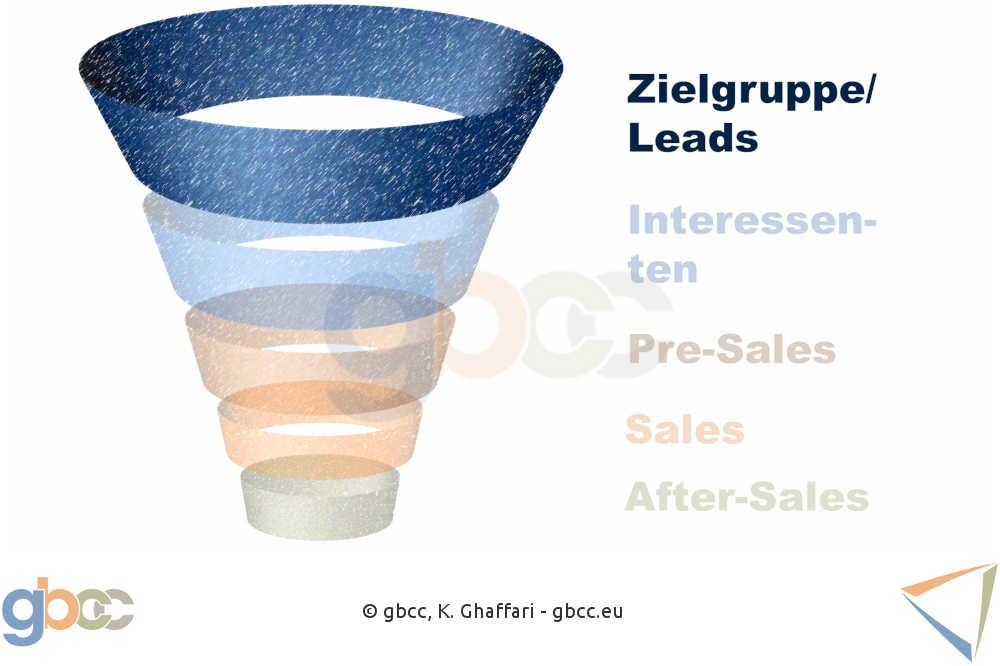 Sales Funnel Schritt 1