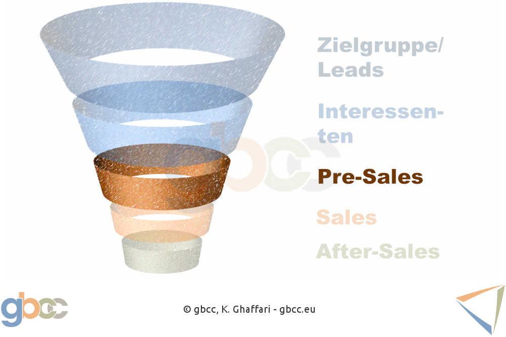Sales Funnel Schritt 3