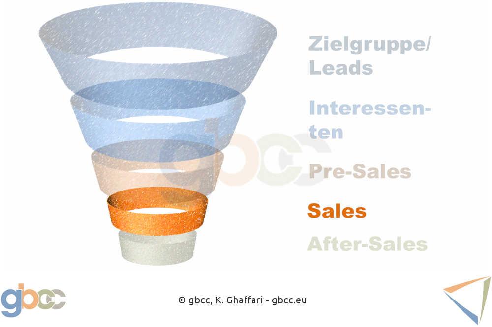 Sales Funnel Schritt 4