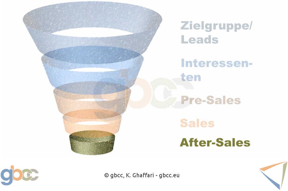 Sales Funnel Schritt 5